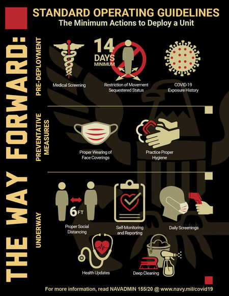 Standard Operating Guidelines infographics